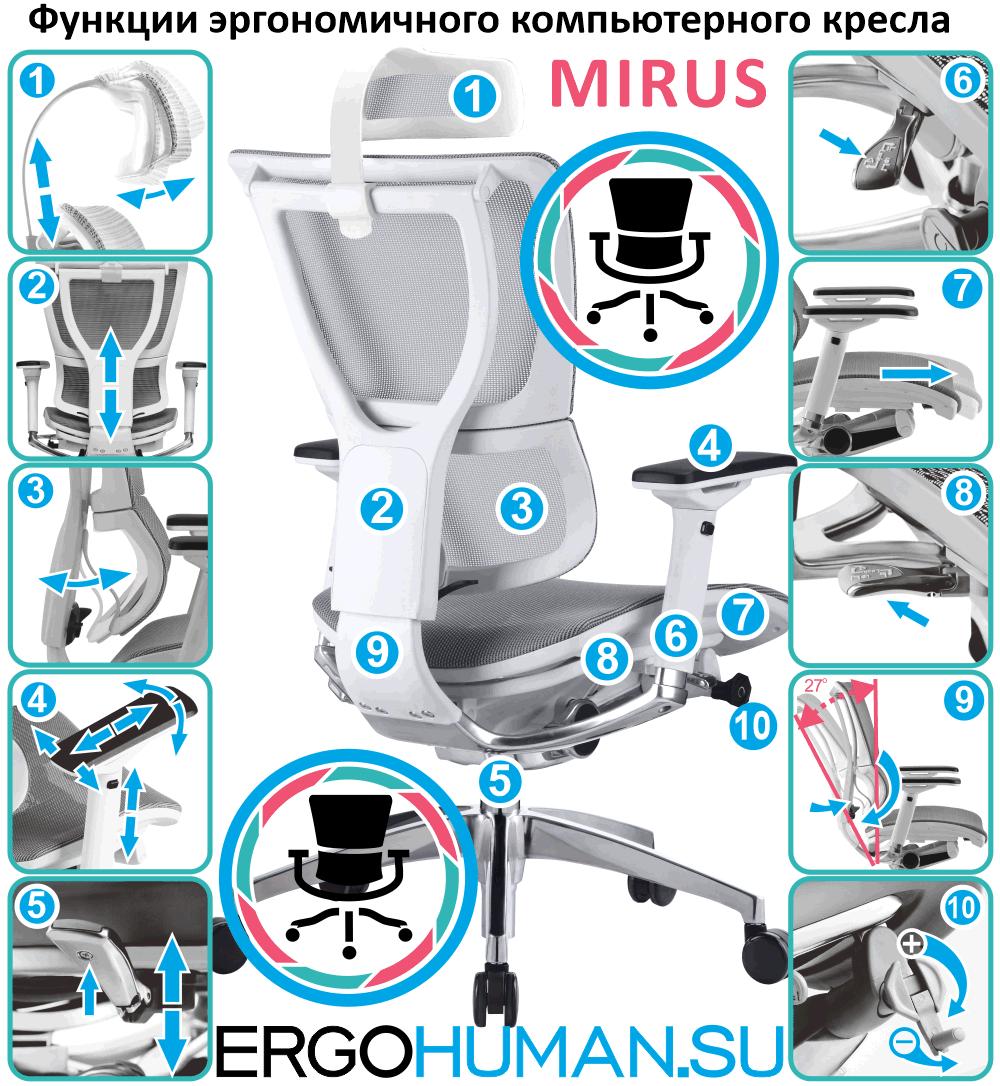 Функции и настройки эргономичного компьютерного кресла Mirus IOO